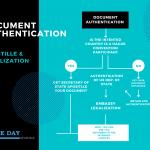 Document authenticaiton